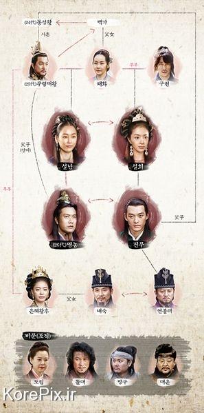 معرفی بازیگران اصلی سریال دختر امپراطور