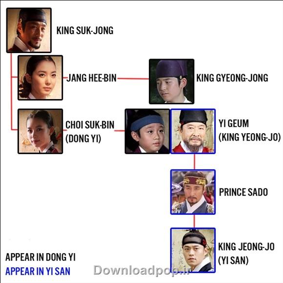 ترتیب پادشاهان در سریال دونگی و ایسان